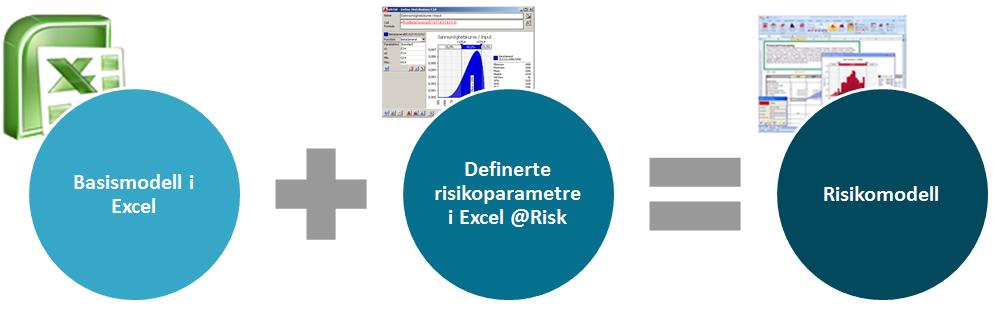 Risikomodell m @Risk