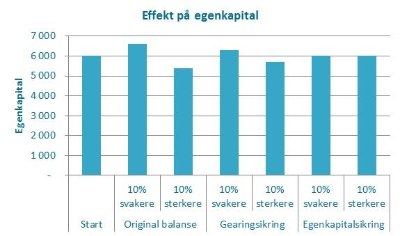 Effekt på egenkapital