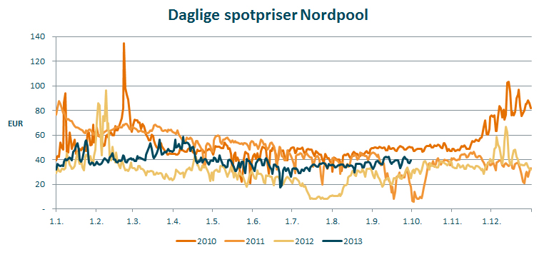 Daglig Nordpool 2010-2013