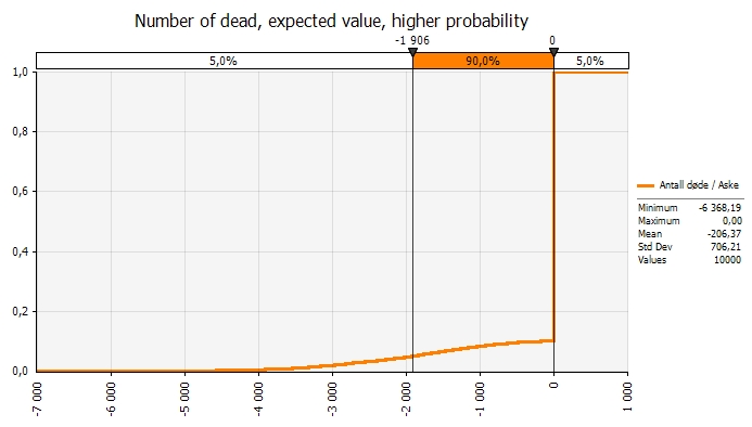 Expected value - number of dead higher probability of crash