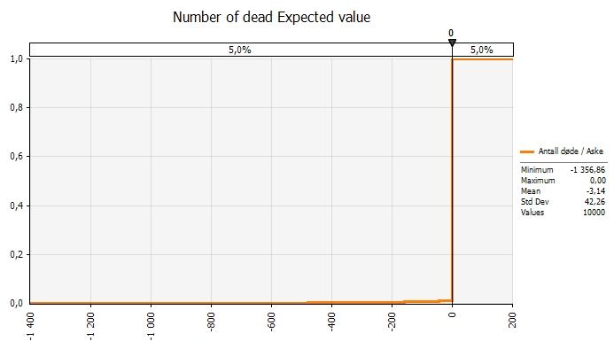 Expected value - number of dead