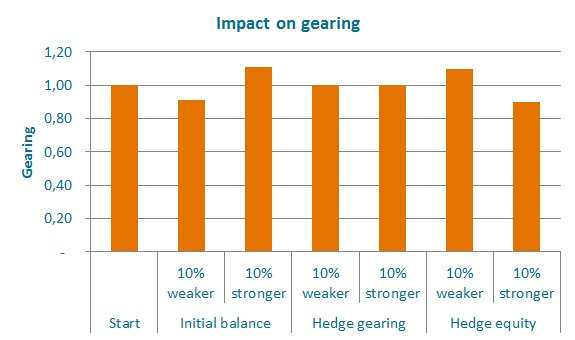 Impact on gearing of different hedging strategies