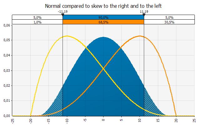Normal vs skewed eng