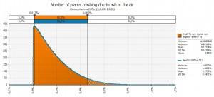 Number of planes crashing