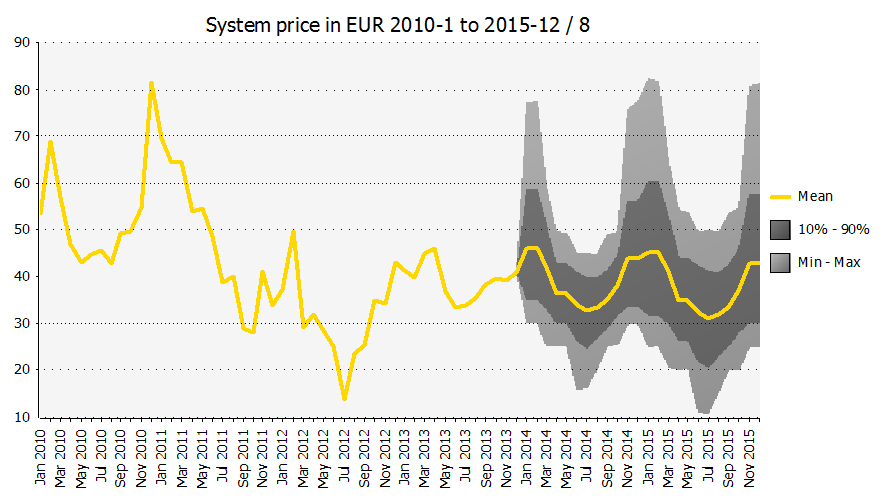 Systemprice 2010-2015
