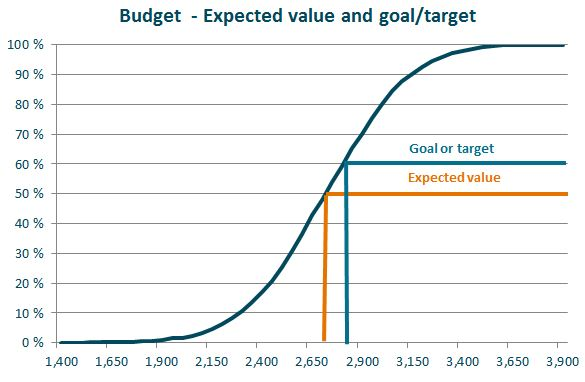 budget expected and target
