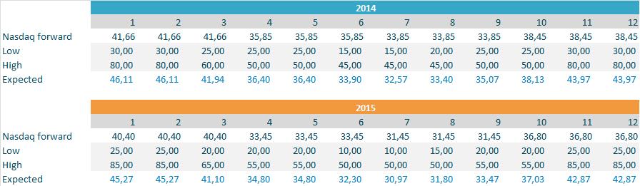 distributions 2014 and 2015