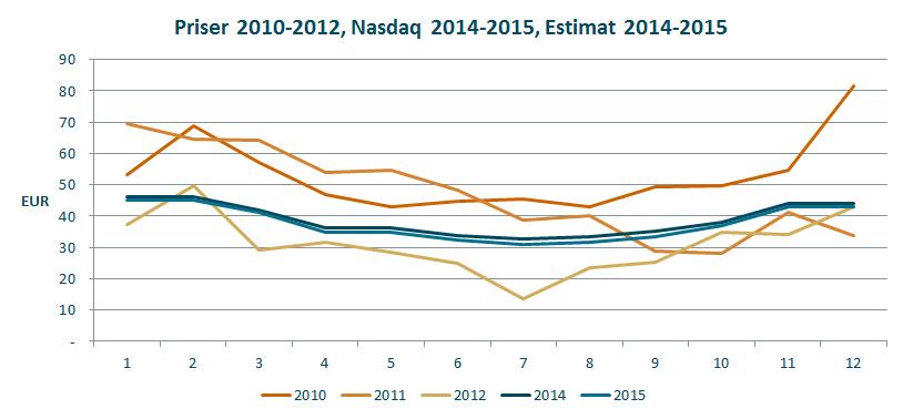 prisestimat 2014-2015