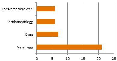 Gjennomførte prosjekter fordelt på sektor